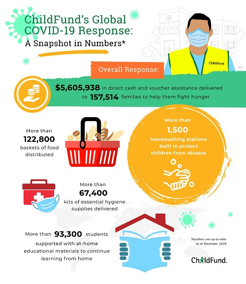Infographic about ChildFund's COVID-19 response.