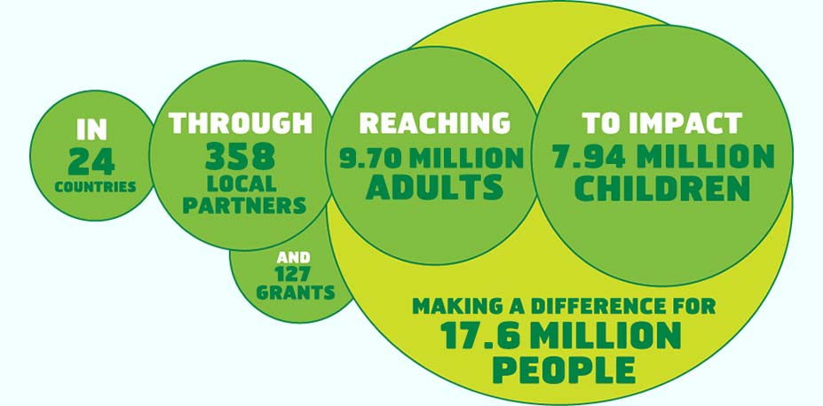 ChildFund stats infographic