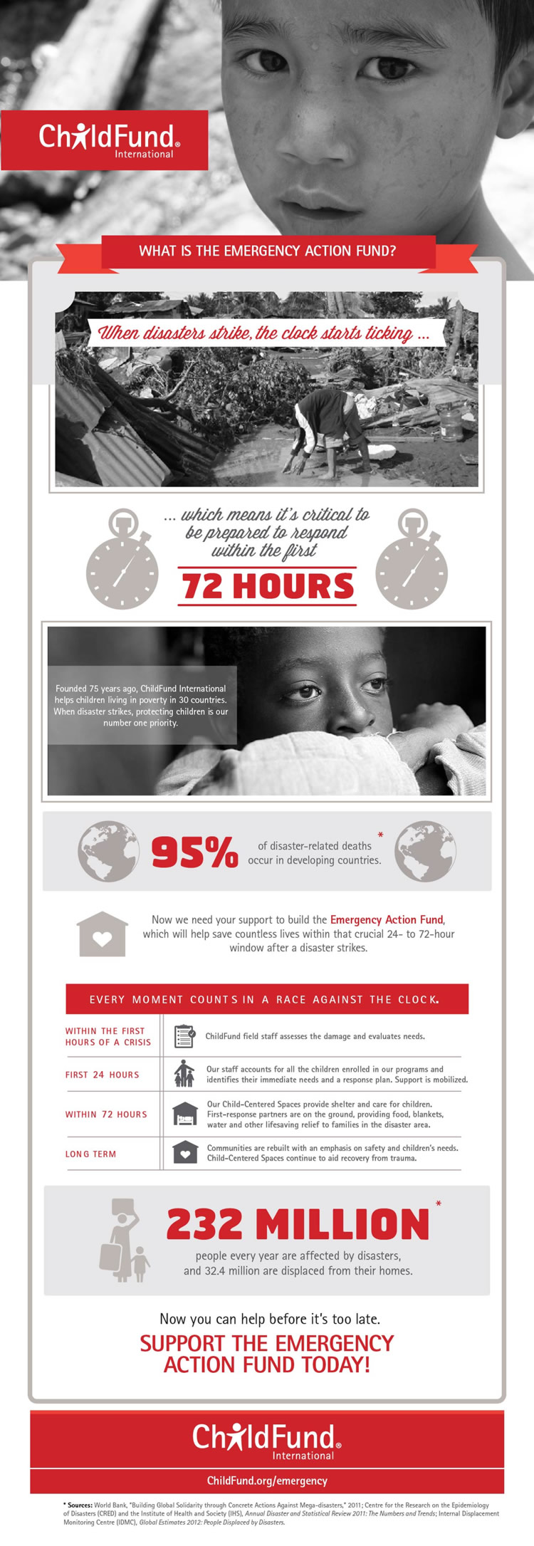 ChildFund-Emergency-Infographic